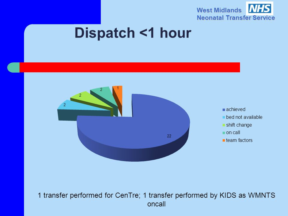 West Midlands Neonatal Transfer Service Dispatch <1 hour 1 transfer performed for CenTre; 1 transfer performed by KIDS as WMNTS oncall