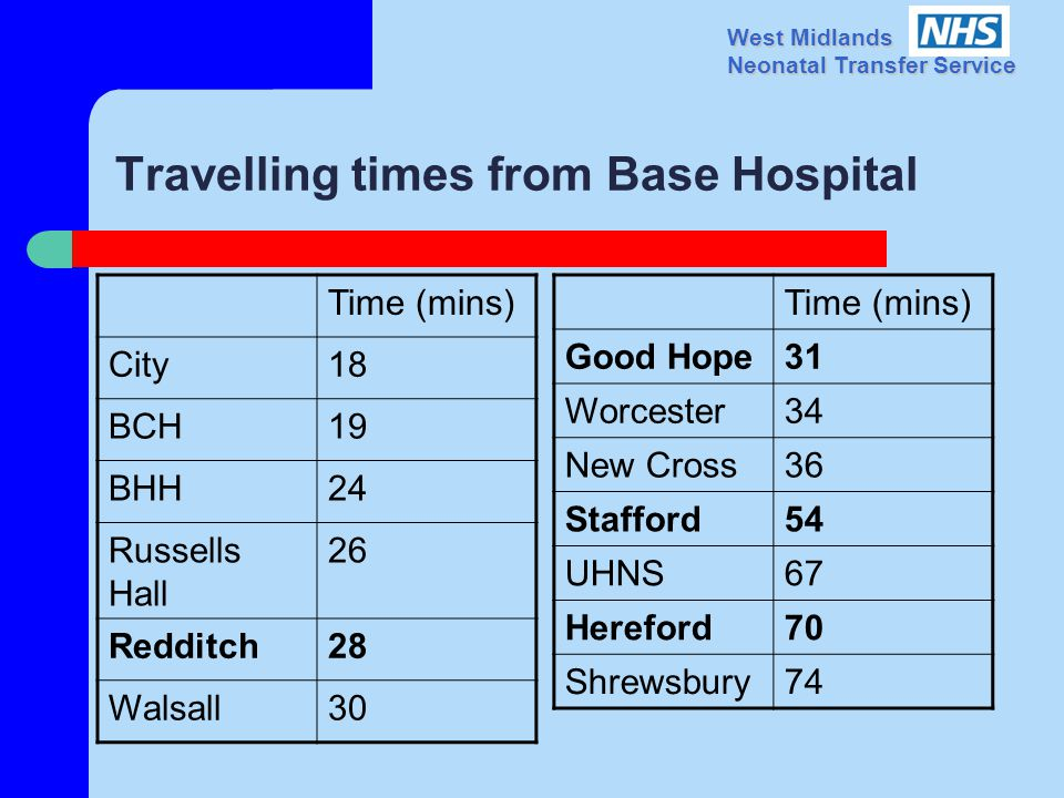 West Midlands Neonatal Transfer Service Travelling times from Base Hospital Time (mins) City18 BCH19 BHH24 Russells Hall 26 Redditch28 Walsall30 Time (mins) Good Hope31 Worcester34 New Cross36 Stafford54 UHNS67 Hereford70 Shrewsbury74