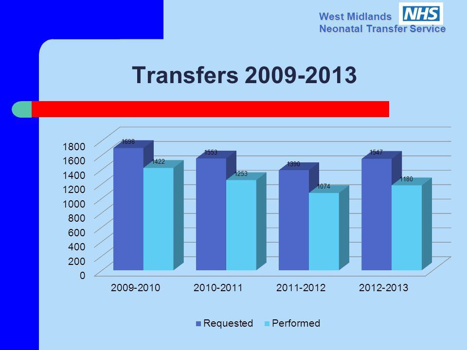 West Midlands Neonatal Transfer Service Transfers 2009-2013