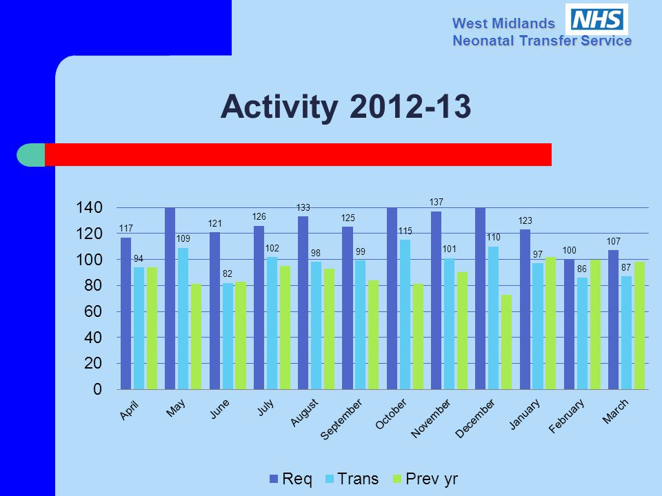 West Midlands Neonatal Transfer Service Activity 2012-13