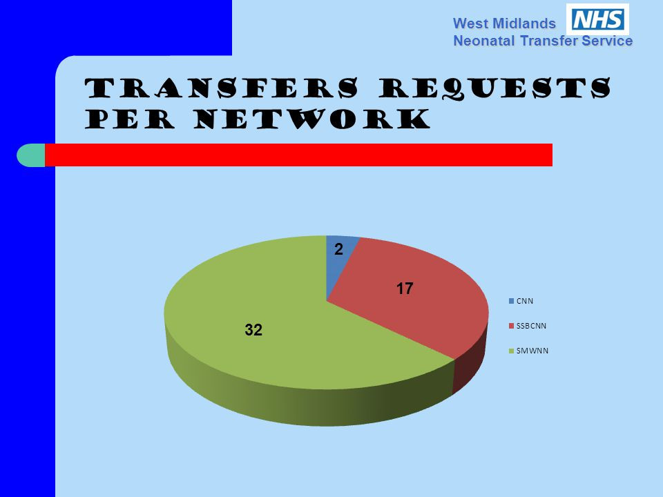 West Midlands Neonatal Transfer Service Transfers requests Per network 17 32 2