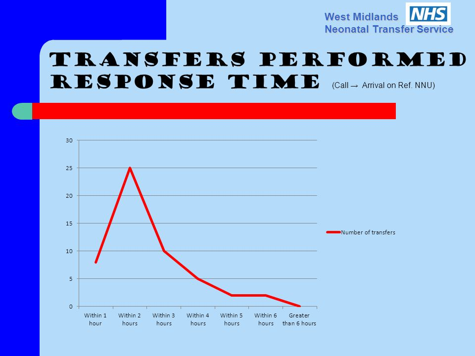 West Midlands Neonatal Transfer Service Transfers performed Response time (Call Arrival on Ref.