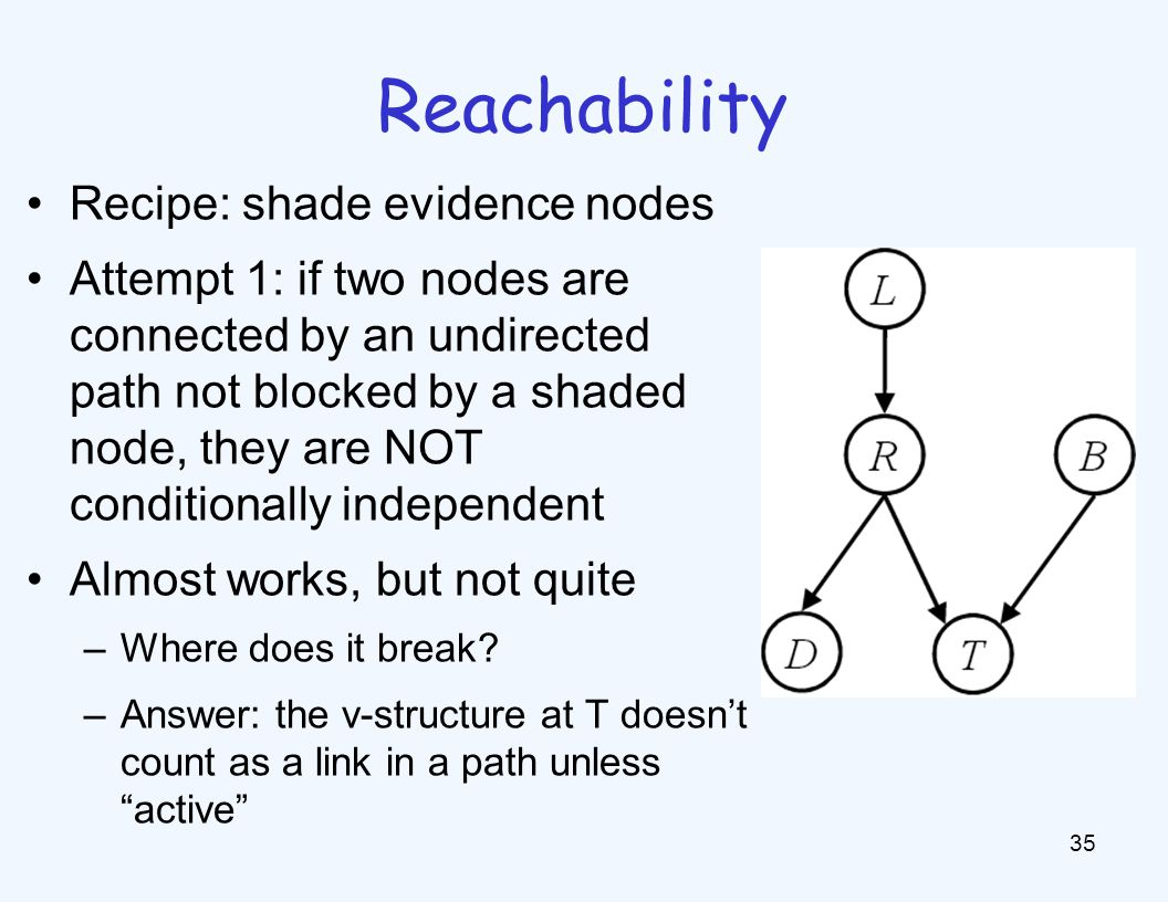 Reachability 35 Recipe: shade evidence nodes Attempt 1: if two nodes are connected by an undirected path not blocked by a shaded node, they are NOT co