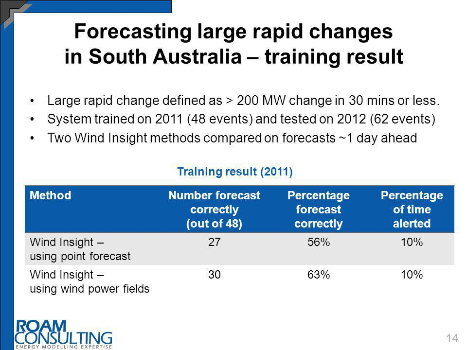 Forecasting large rapid changes in South Australia – training result 14 Large rapid change defined as > 200 MW change in 30 mins or less. System train