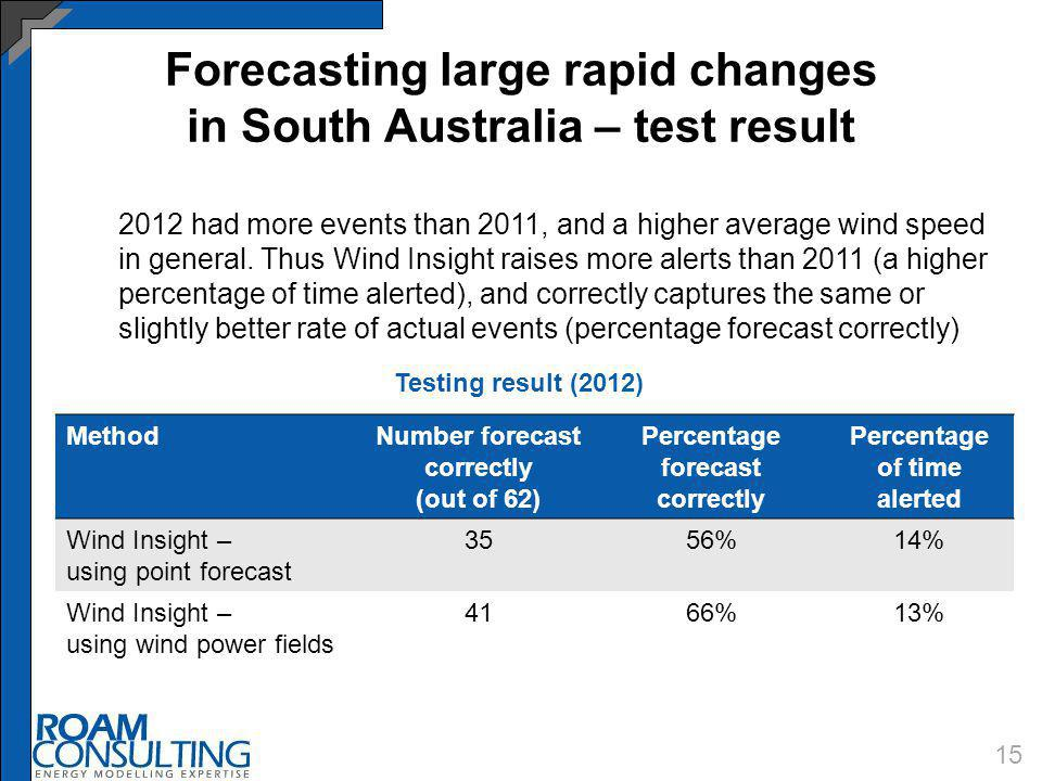 Forecasting large rapid changes in South Australia – test result 15 2012 had more events than 2011, and a higher average wind speed in general. Thus W
