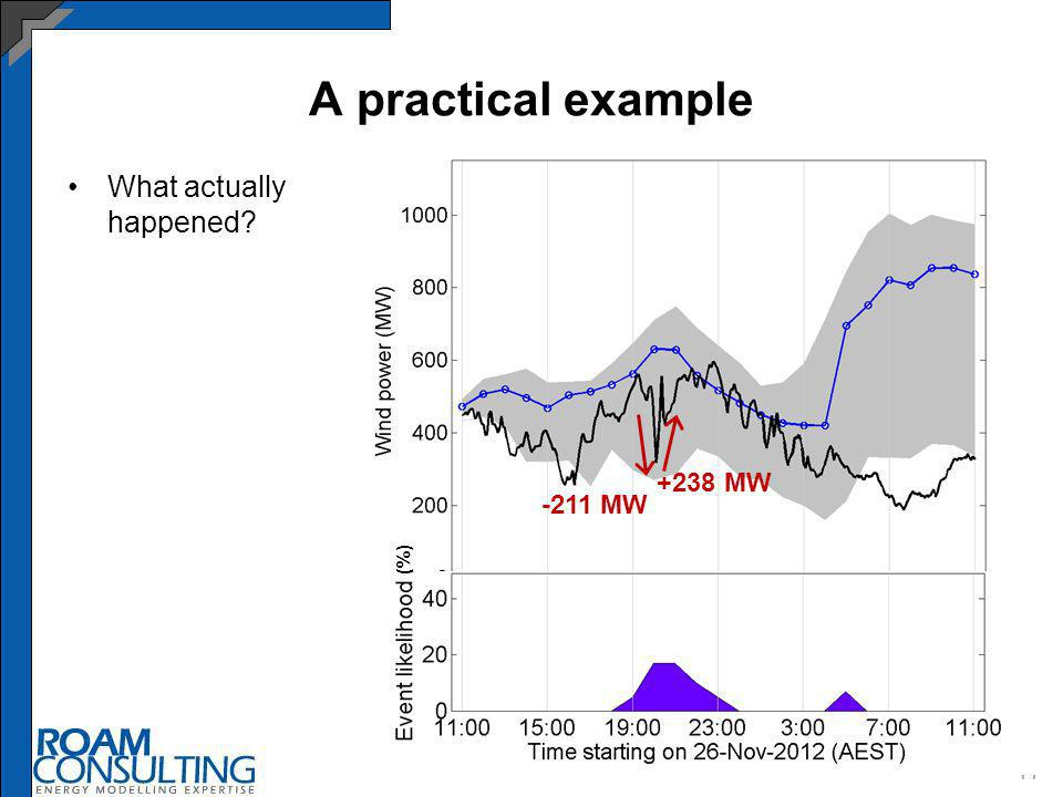 A practical example 17 What actually happened (%) -211 MW +238 MW