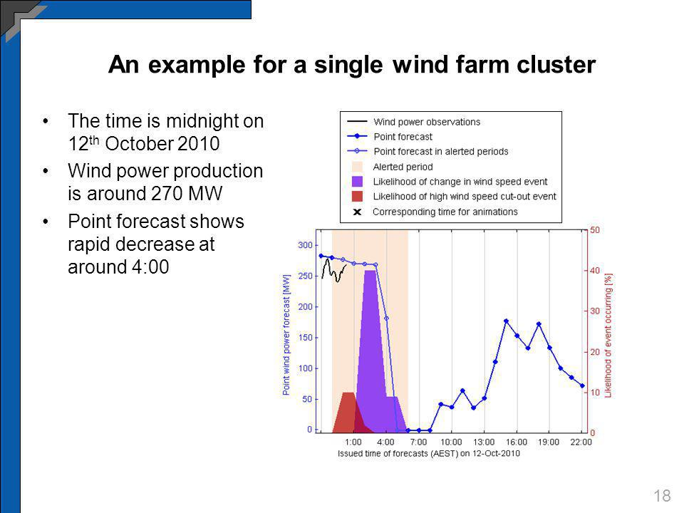 The time is midnight on 12 th October 2010 Wind power production is around 270 MW Point forecast shows rapid decrease at around 4:00 18 An example for a single wind farm cluster