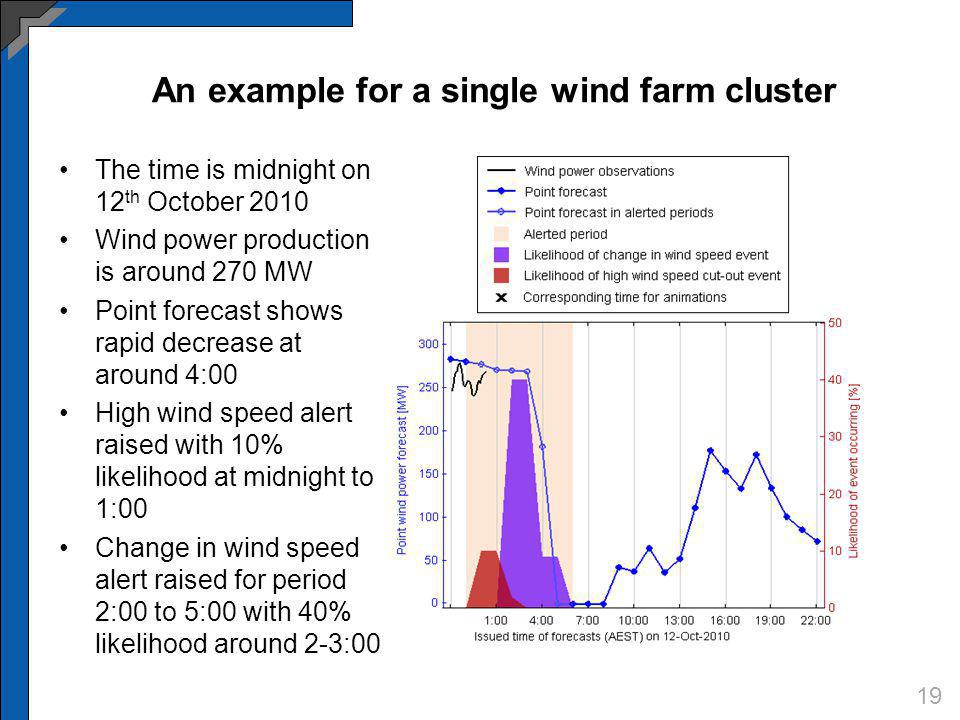 The time is midnight on 12 th October 2010 Wind power production is around 270 MW Point forecast shows rapid decrease at around 4:00 High wind speed a