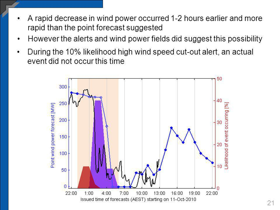 A rapid decrease in wind power occurred 1-2 hours earlier and more rapid than the point forecast suggested However the alerts and wind power fields di
