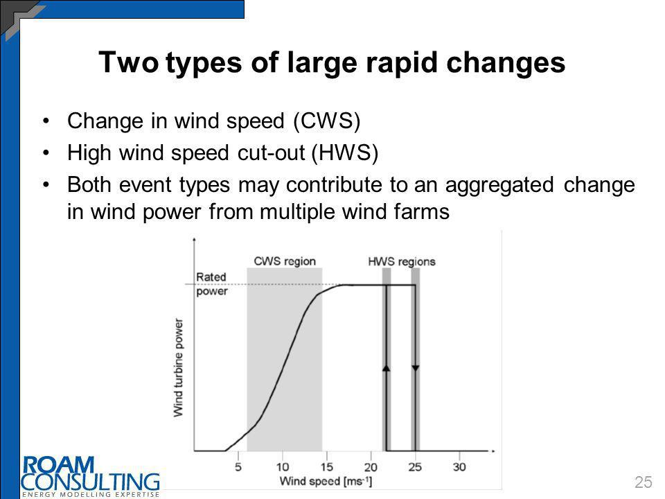 Two types of large rapid changes Change in wind speed (CWS) High wind speed cut-out (HWS) Both event types may contribute to an aggregated change in w