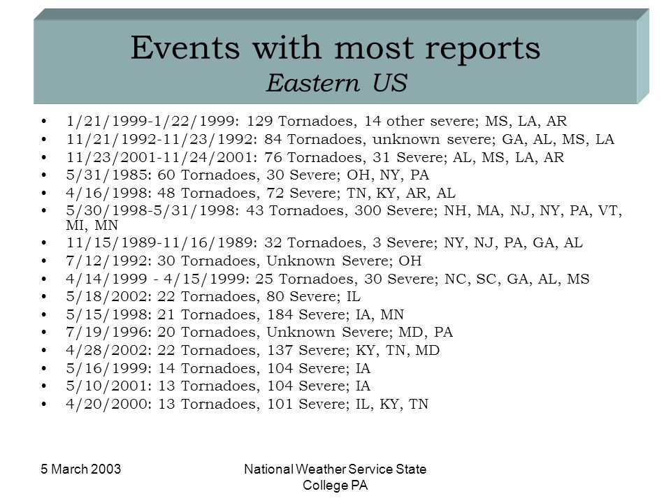 5 March 2003National Weather Service State College PA Events with most reports Eastern US 1/21/1999-1/22/1999: 129 Tornadoes, 14 other severe; MS, LA,