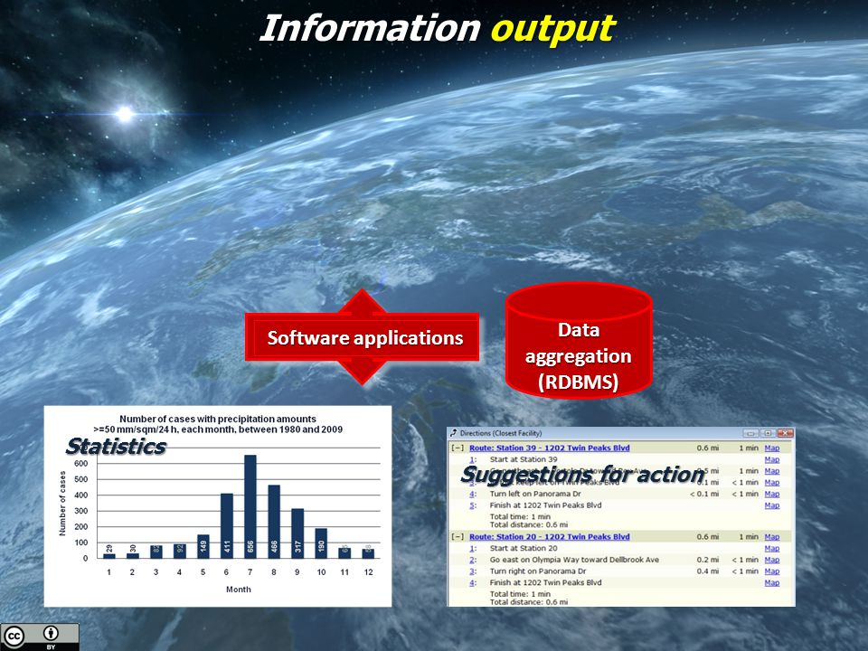Information output Software applications Data aggregation (RDBMS) Statistics Suggestions for action