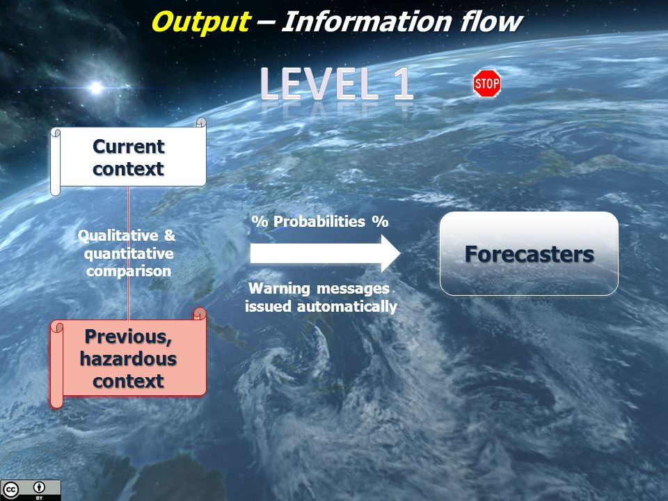 Output – Information flow Current context Previous,hazardouscontext Qualitative & quantitative comparison Forecasters % Probabilities % Warning messages issued automatically