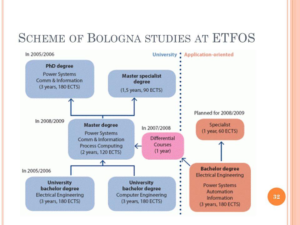 S CHEME OF B OLOGNA STUDIES AT ETFOS 32