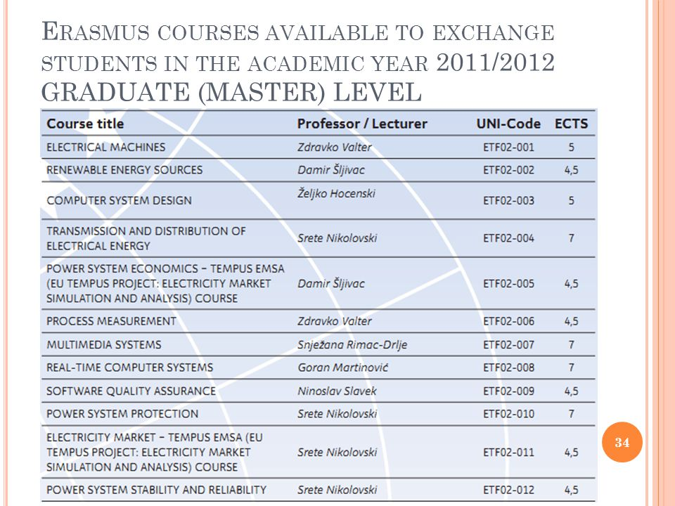 E RASMUS COURSES AVAILABLE TO EXCHANGE STUDENTS IN THE ACADEMIC YEAR 2011/2012 GRADUATE (MASTER) LEVEL 34
