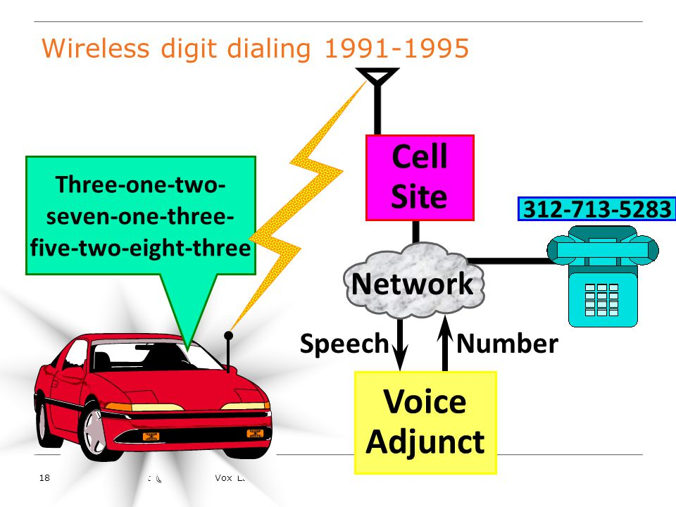 17Copyright © 2009 SpinVox Ltd Digit recognition progress 1982198819971994200019911985 70% 75% 80% 85% 90% 95% 100% Isolated Word Connected digit strings Digital Networks Pin-drop ad 1986 Cell phones VoIP