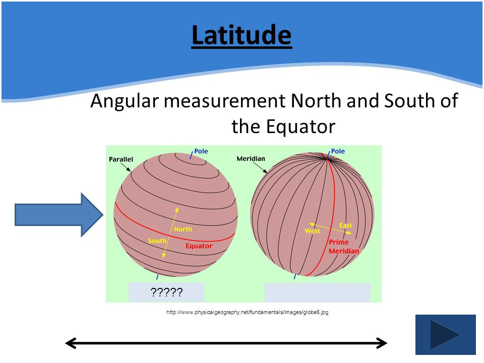 Latitude Angular measurement North and South of the Equator http://www.physicalgeography.net/fundamentals/images/globe5.jpg ?????