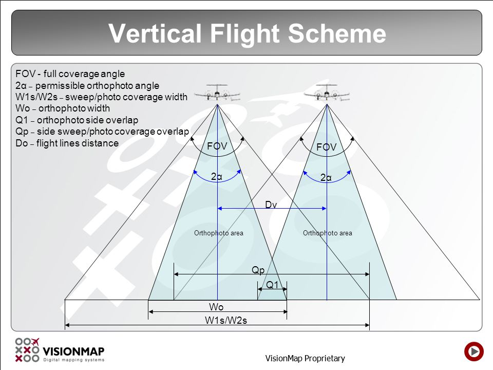 VisionMap Proprietary Vertical Flight Scheme Orthophoto area 2α Wo Q1 W1s/W2s Dv Qp 2α FOV FOV - full coverage angle 2α – permissible orthophoto angle