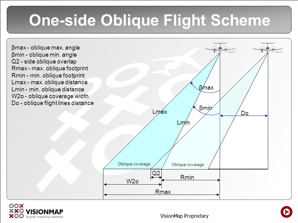 VisionMap Proprietary One-side Oblique Flight Scheme Oblique coverage βmax Q2 W2o βmin Rmax Rmin Oblique coverage Lmax Lmin Do βmax - oblique max. ang