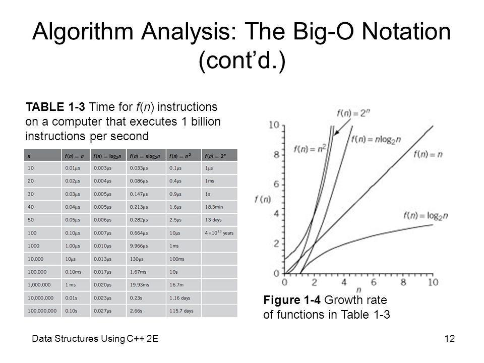 Data Structures Using C++ 2E12 Algorithm Analysis: The Big-O Notation (contd.) Figure 1-4 Growth rate of functions in Table 1-3 TABLE 1-3 Time for f(n