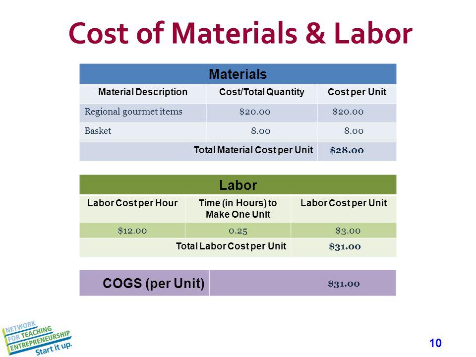 10 Cost of Materials & Labor Materials Material DescriptionCost/Total QuantityCost per Unit Regional gourmet items$20.00 Basket8.00 Total Material Cos