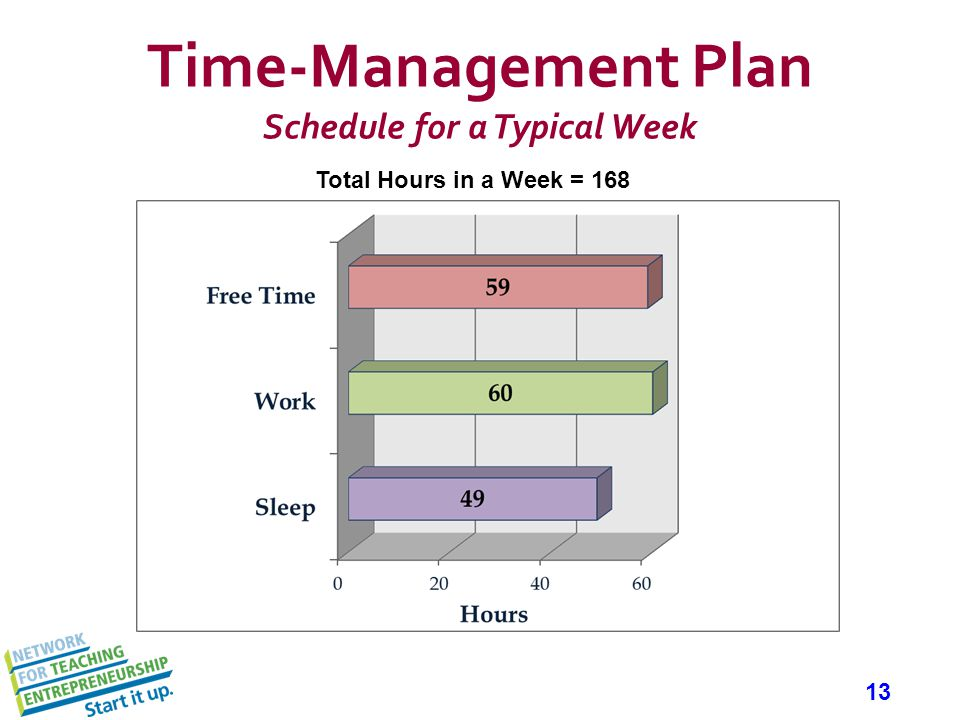 13 Time-Management Plan Schedule for a Typical Week Total Hours in a Week = 168