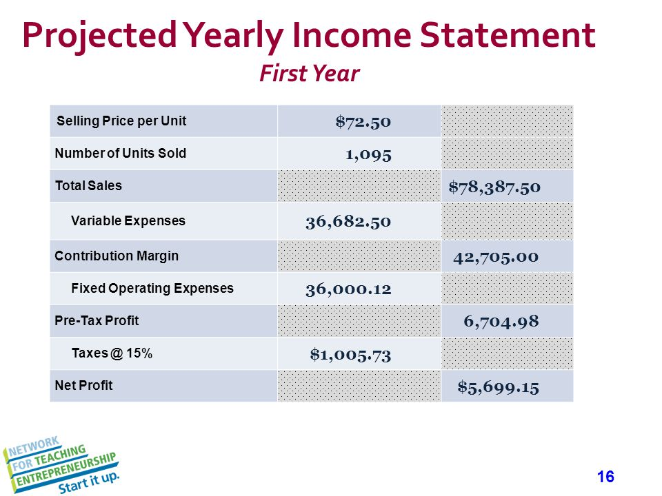 16 Projected Yearly Income Statement First Year Selling Price per Unit $72.50 Number of Units Sold 1,095 Total Sales $78,387.50 Variable Expenses 36,682.50 Contribution Margin 42,705.00 Fixed Operating Expenses 36,000.12 Pre-Tax Profit 6,704.98 Taxes @ 15% $1,005.73 Net Profit $5,699.15