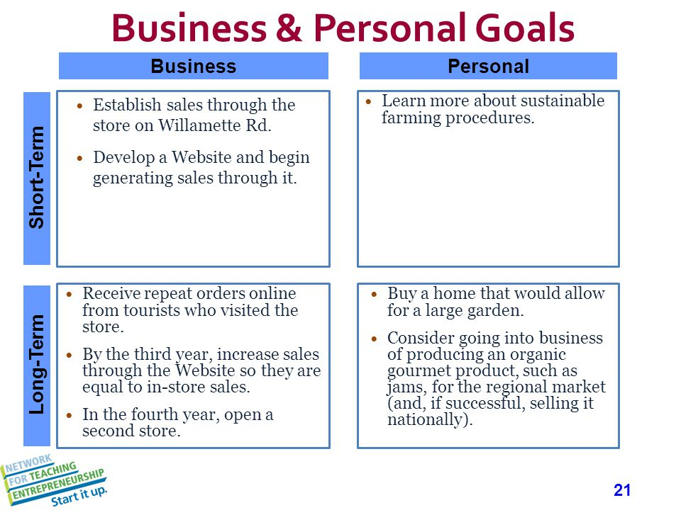 21 Business & Personal Goals Establish sales through the store on Willamette Rd.