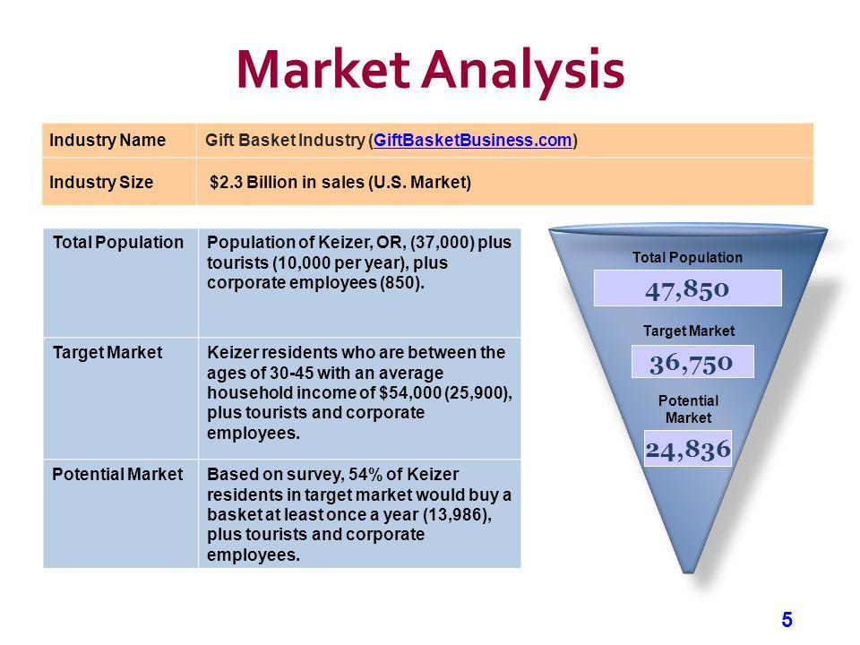 5 Market Analysis Industry NameGift Basket Industry (GiftBasketBusiness.com)GiftBasketBusiness.com Industry Size $2.3 Billion in sales (U.S. Market) T