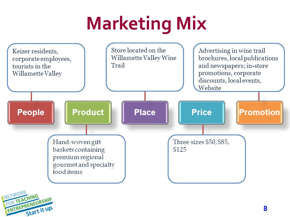 8 Marketing Mix PeopleProductPlacePricePromotion Keizer residents, corporate employees, tourists in the Willamette Valley Advertising in wine trail br