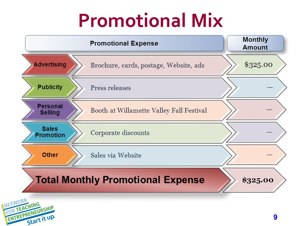 9 Promotional Mix Advertising Brochure, cards, postage, Website, ads $325.00 Publicity Press releases Personal Selling Booth at Willamette Valley Fall