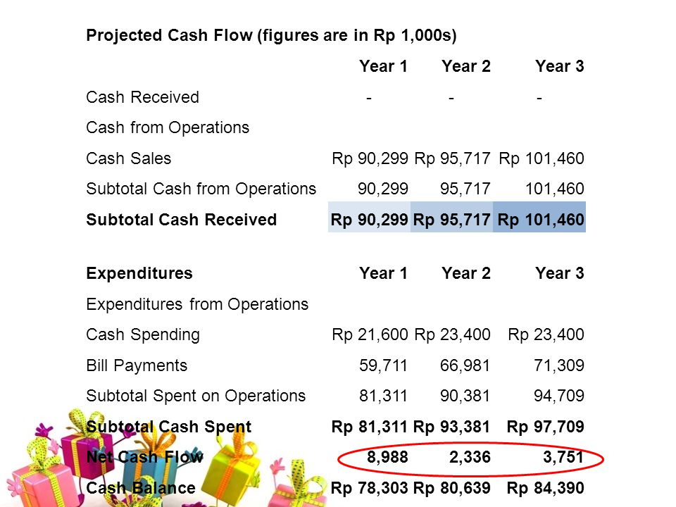Projected Cash Flow (figures are in Rp 1,000s) Year 1Year 2Year 3 Cash Received--- Cash from Operations Cash SalesRp 90,299Rp 95,717Rp 101,460 Subtotal Cash from Operations 90,299 95,717 101,460 Subtotal Cash ReceivedRp 90,299Rp 95,717Rp 101,460 ExpendituresYear 1Year 2Year 3 Expenditures from Operations Cash SpendingRp 21,600Rp 23,400 Bill Payments59,71166,98171,309 Subtotal Spent on Operations81,31190,38194,709 Subtotal Cash SpentRp 81,311Rp 93,381Rp 97,709 Net Cash Flow8,9882,3363,751 Cash BalanceRp 78,303Rp 80,639Rp 84,390