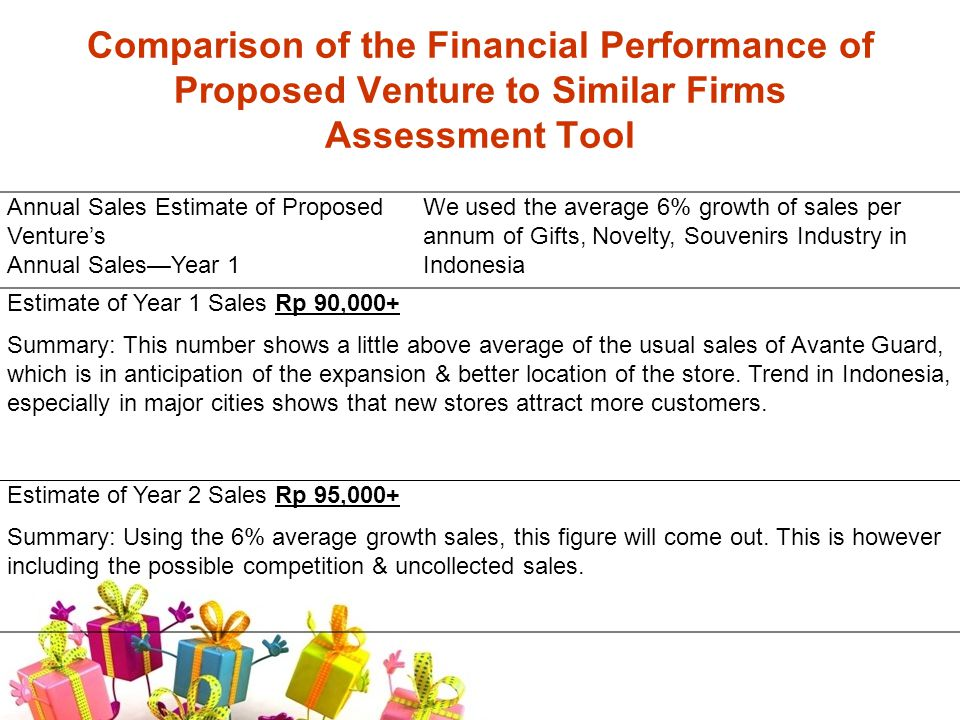 Comparison of the Financial Performance of Proposed Venture to Similar Firms Assessment Tool Annual Sales Estimate of Proposed Ventures Annual SalesYear 1 We used the average 6% growth of sales per annum of Gifts, Novelty, Souvenirs Industry in Indonesia Estimate of Year 1 Sales Rp 90,000+ Summary: This number shows a little above average of the usual sales of Avante Guard, which is in anticipation of the expansion & better location of the store.