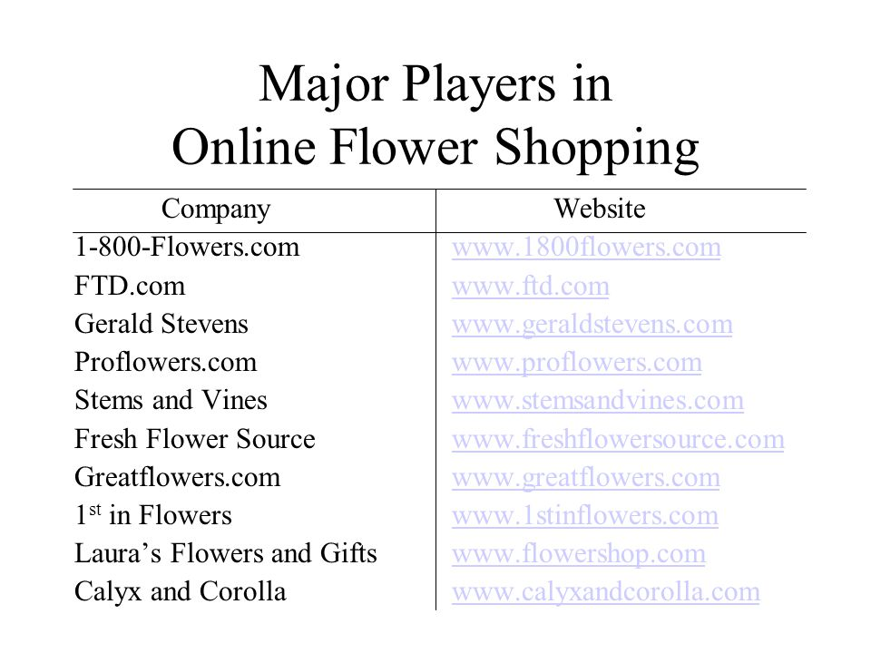 Major Players in Online Flower Shopping Company 1-800-Flowers.com FTD.com Gerald Stevens Proflowers.com Stems and Vines Fresh Flower Source Greatflowers.com 1 st in Flowers Lauras Flowers and Gifts Calyx and Corolla Website www.1800flowers.com www.ftd.com www.geraldstevens.com www.proflowers.com www.stemsandvines.com www.freshflowersource.com www.greatflowers.com www.1stinflowers.com www.flowershop.com www.calyxandcorolla.com