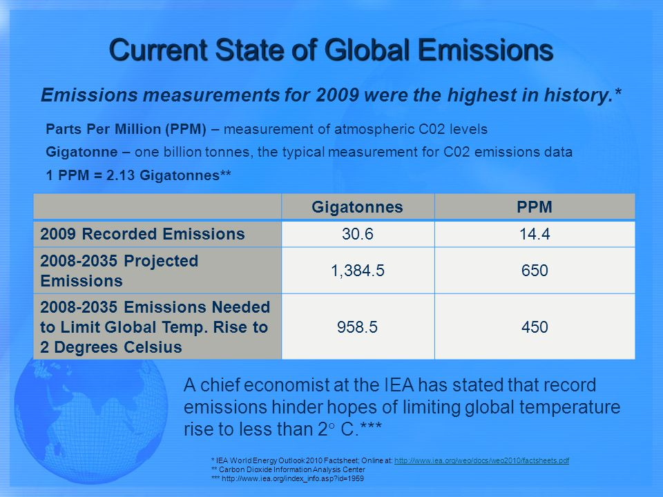 GigatonnesPPM 2009 Recorded Emissions 30.614.4 2008-2035 Projected Emissions 1,384.5650 2008-2035 Emissions Needed to Limit Global Temp. Rise to 2 Deg