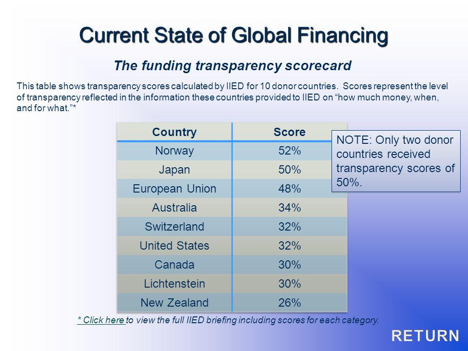 The funding transparency scorecard NOTE: Only two donor countries received transparency scores of 50%. This table shows transparency scores calculated