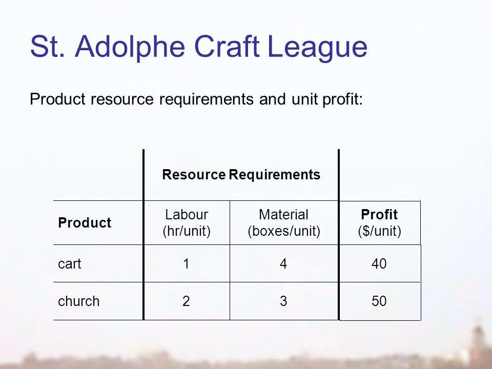 St. Adolphe Craft League Product resource requirements and unit profit: 41 32 Product cart church Profit ($/unit) 40 50 Material (boxes/unit) Labour (