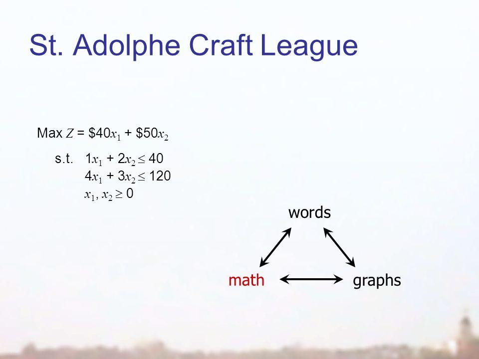 St. Adolphe Craft League words math graphs Max Z = $40 x 1 + $50 x 2 s.t.1 x 1 + 2 x 2 40 4 x 1 + 3 x 2 120 x 1, x 2 0