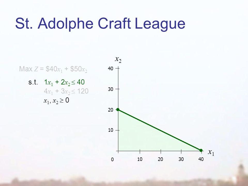 St. Adolphe Craft League x2x2 0 10203040 10 20 30 40 x1x1 Max Z = $40 x 1 + $50 x 2 s.t.1 x 1 + 2 x 2 40 4 x 1 + 3 x 2 120 x 1, x 2 0