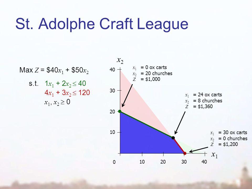 St. Adolphe Craft League x2x2 0 10203040 10 20 30 40 x1x1 Max Z = $40 x 1 + $50 x 2 s.t.1 x 1 + 2 x 2 40 4 x 1 + 3 x 2 120 x 1, x 2 0 x 1 = 0 ox carts