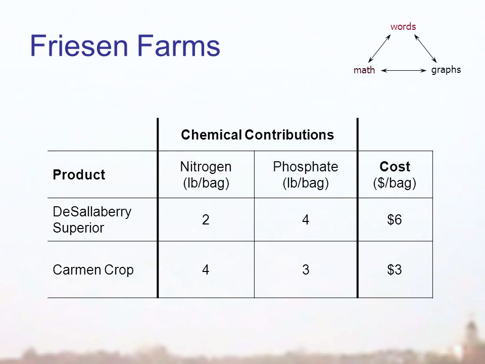 Friesen Farms Chemical Contributions Product Nitrogen (lb/bag) Phosphate (lb/bag) Cost ($/bag) DeSallaberry Superior 24$6 Carmen Crop43$3 words math graphs