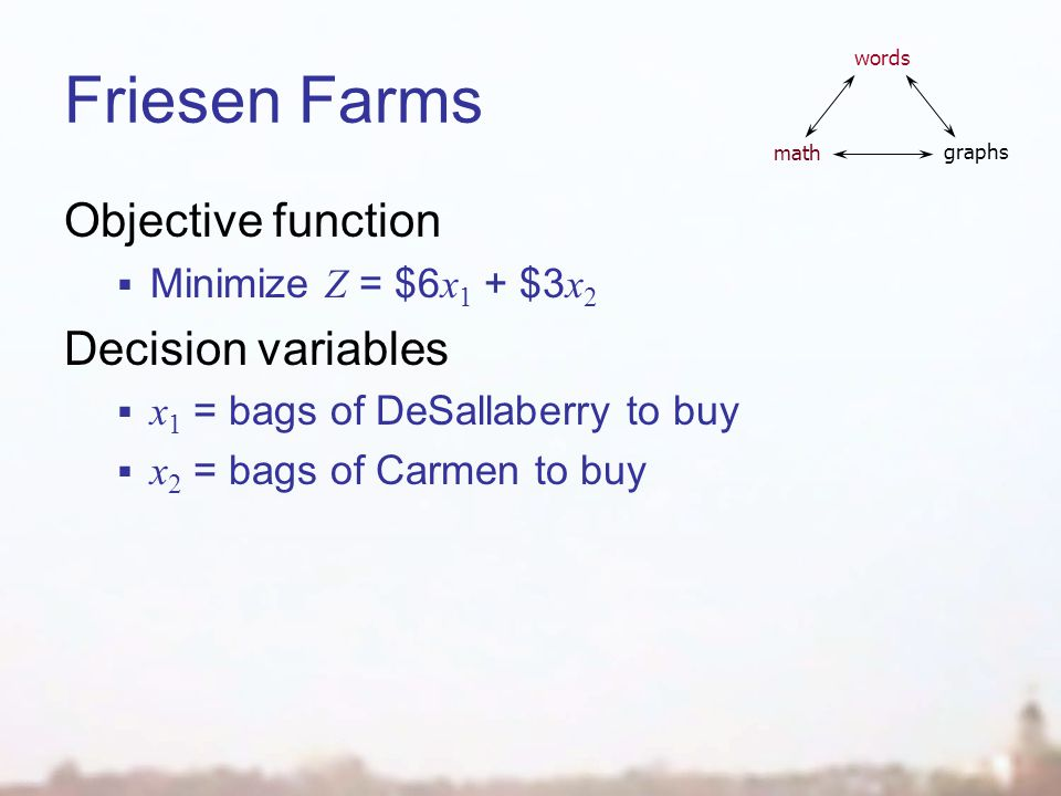 Friesen Farms Objective function Minimize Z = $6 x 1 + $3 x 2 Decision variables x 1 = bags of DeSallaberry to buy x 2 = bags of Carmen to buy words math graphs