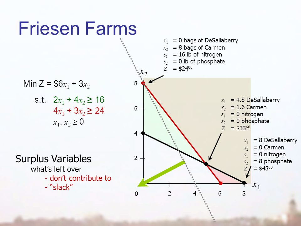 x2x2 0 2468 2 4 6 8 x1x1 Friesen Farms Min Z = $6 x 1 + 3 x 2 s.t.2 x 1 + 4 x 2 16 4 x 1 + 3 x 2 24 x 1, x 2 0 Surplus Variables whats left over - dont contribute to - slack x 1 = 0 bags of DeSallaberry x 2 = 8 bags of Carmen s 1 = 16 lb of nitrogen s 2 = 0 lb of phosphate Z = $24 00 x 1 = 4.8 DeSallaberry x 2 = 1.6 Carmen s 1 = 0 nitrogen s 2 = 0 phosphate Z = $33 60 x 1 = 8 DeSallaberry x 2 = 0 Carmen s 1 = 0 nitrogen s 2 = 8 phosphate Z = $48 00