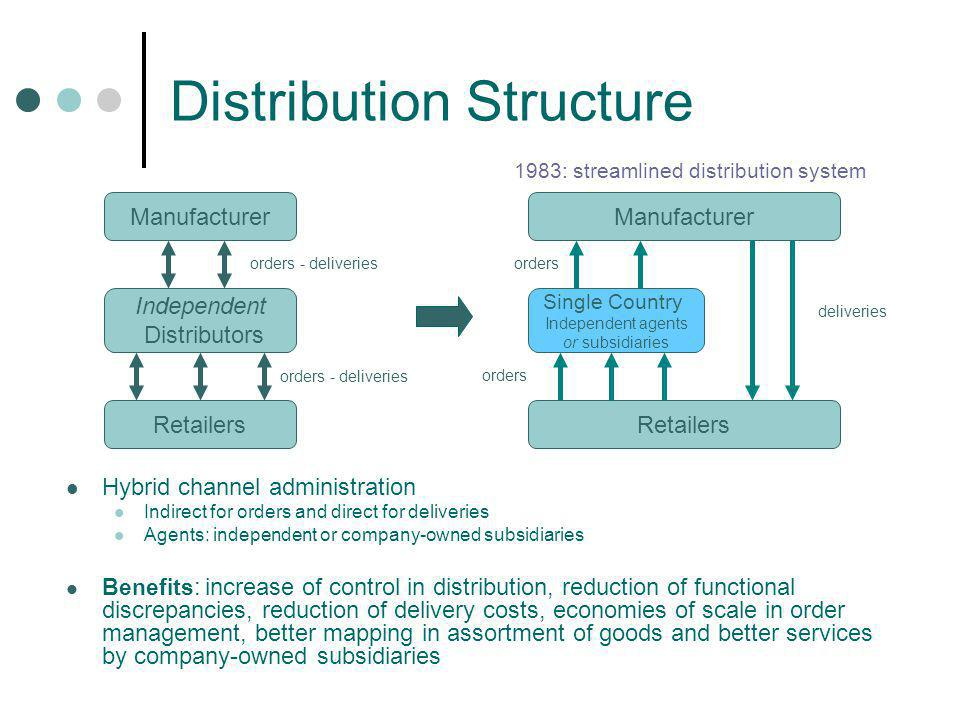 Distribution Structure Manufacturer Independent Distributors Retailers Manufacturer Retailers orders - deliveries orders Single Country Independent ag