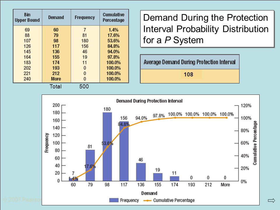 © 2007 Pearson Education Demand During the Protection Interval Probability Distribution for a P System Total500 108