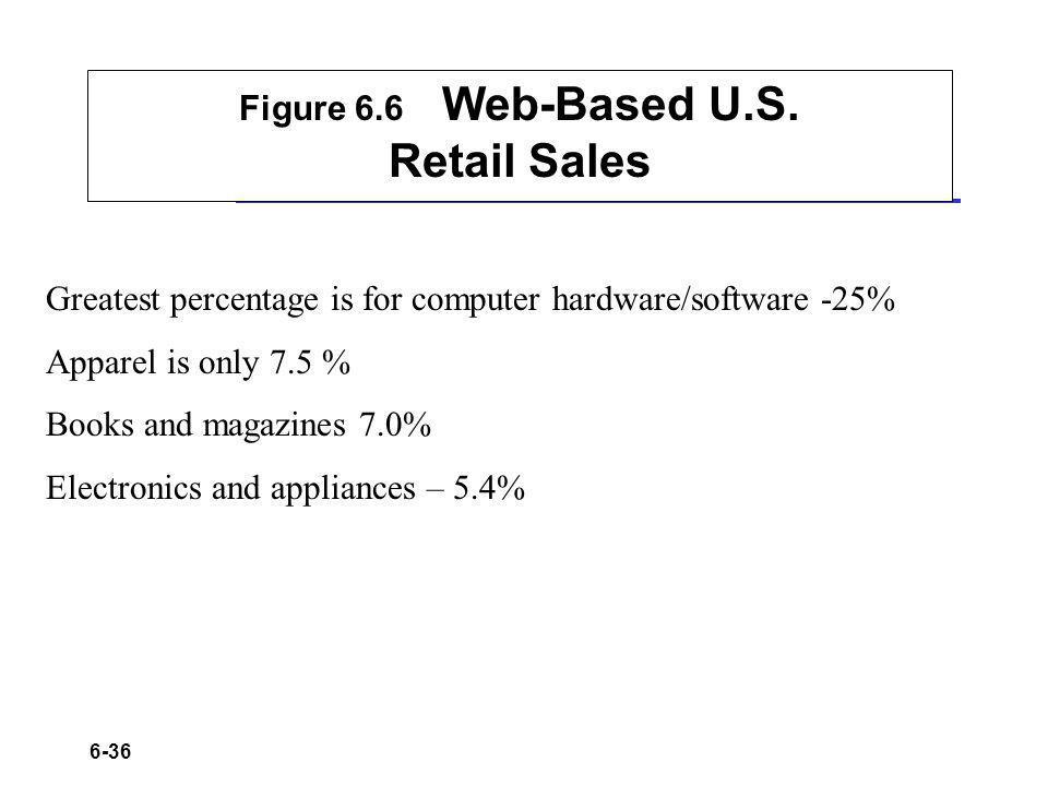 6-36 Figure 6.6 Web-Based U.S.