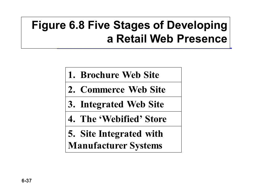 6-37 Figure 6.8 Five Stages of Developing a Retail Web Presence 1.