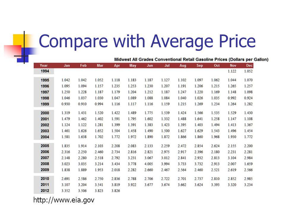 Compare with Average Price http://www.eia.gov