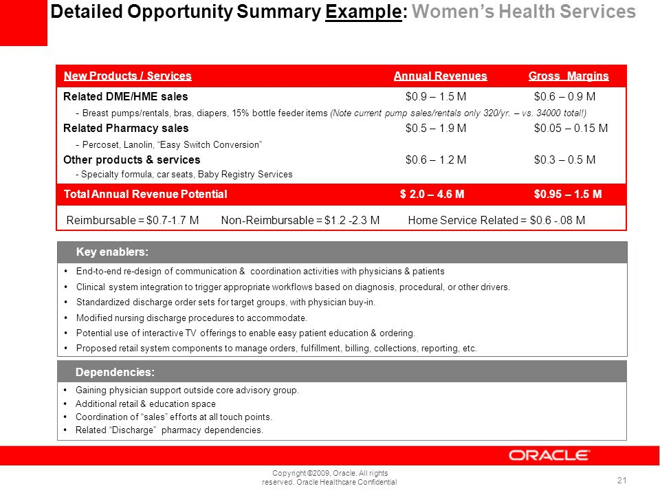 Copyright ©2009, Oracle. All rights reserved. Oracle Healthcare Confidential 21 Related DME/HME sales $0.9 – 1.5 M $0.6 – 0.9 M - Breast pumps/rentals