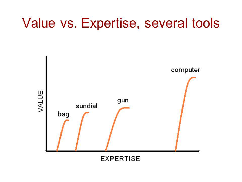 Value vs. Expertise, several tools